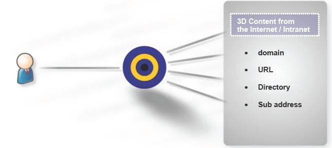 Licensing   Bitmanagement – Interactive Web3D Graphics
